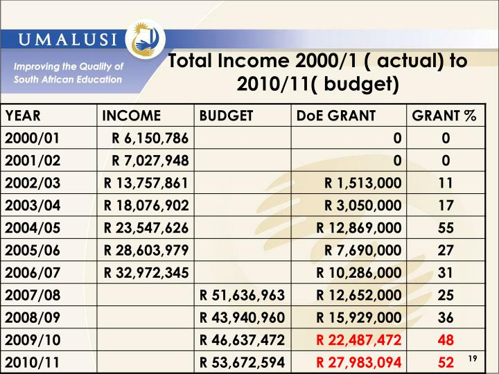 Total Income 2000/1 ( actual) to