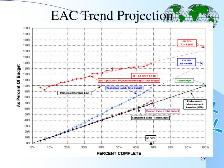 EAC Trend Projection