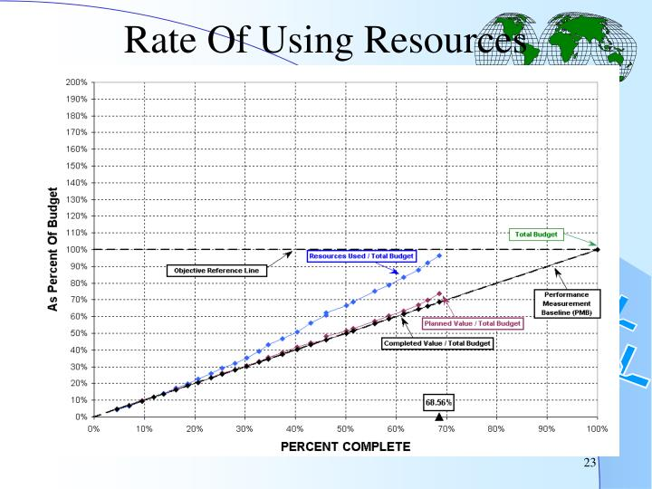 Rate Of Using Resources
