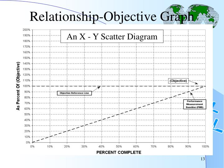 Relationship-Objective Graph