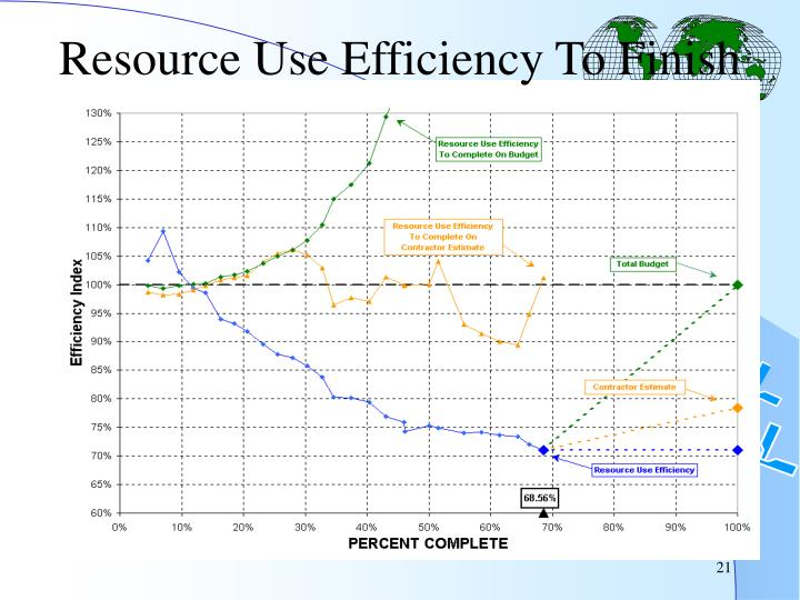 Resource Use Efficiency To Finish