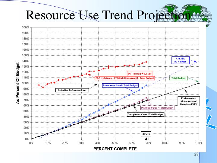 Resource Use Trend Projection