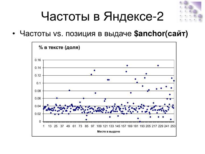 Частоты в Яндексе-2
