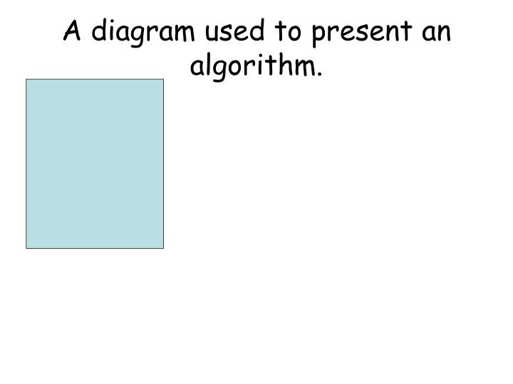 A diagram used to present an algorithm.
