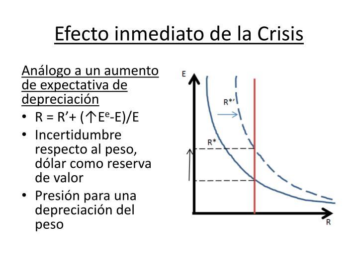 Efecto inmediato de la Crisis