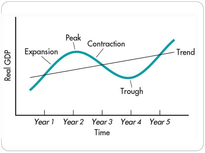 Figure 2: The Business Cycle