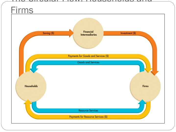 The Circular Flow: Households and Firms