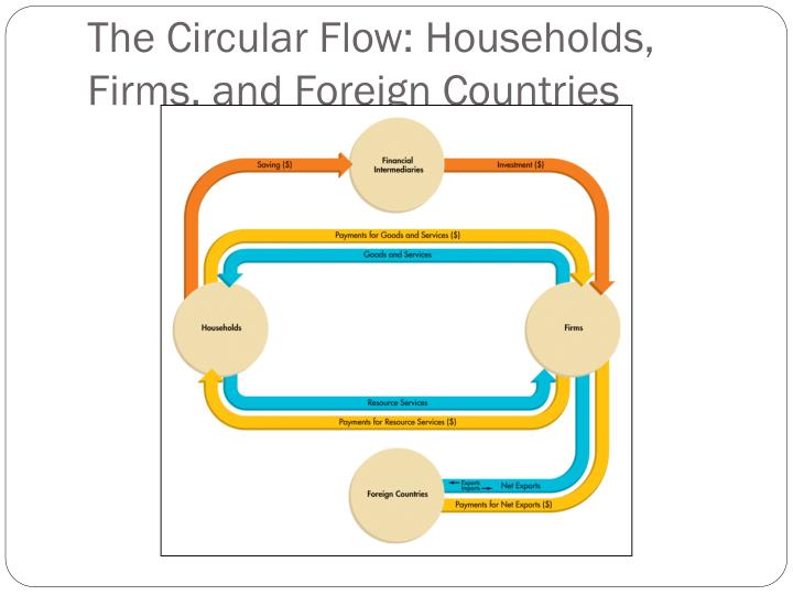 The Circular Flow: Households, Firms, and Foreign Countries