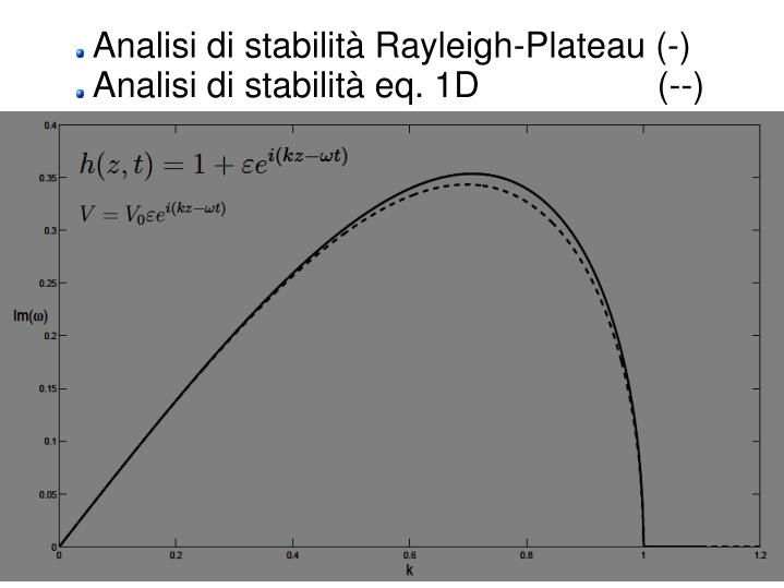 Analisi di stabilità Rayleigh-Plateau (-)