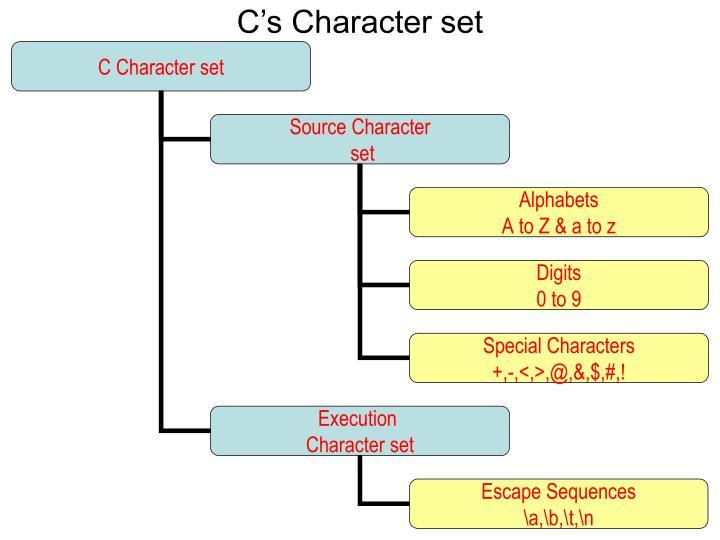 Cs Character set