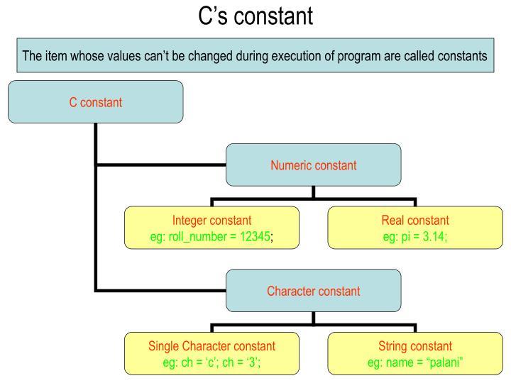 Cs constant