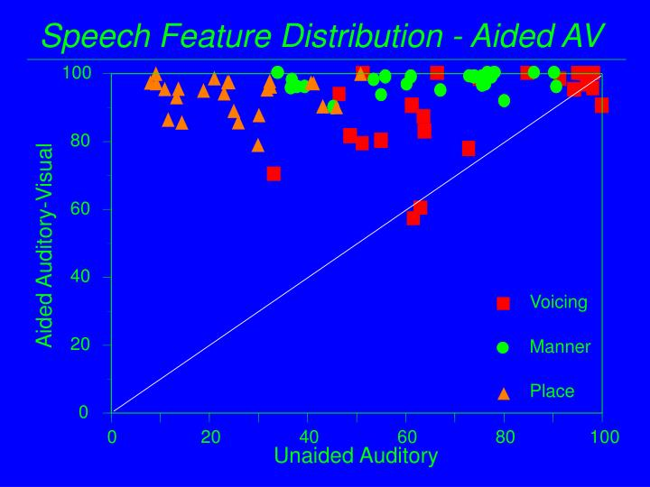 Speech Feature Distribution - Aided AV