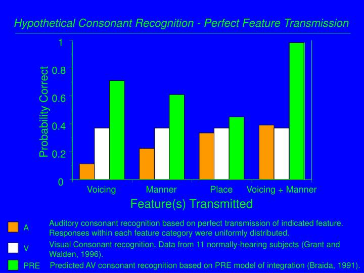 Hypothetical Consonant Recognition - Perfect Feature Transmission