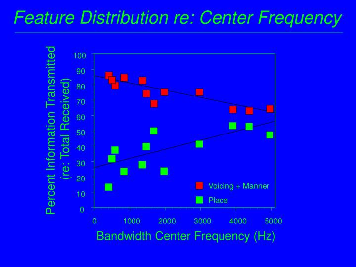 Feature Distribution re: Center Frequency