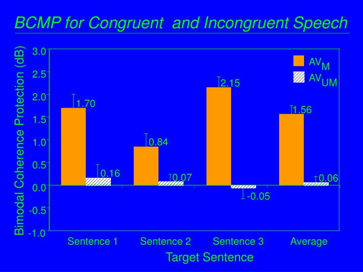 BCMP for Congruent  and Incongruent Speech