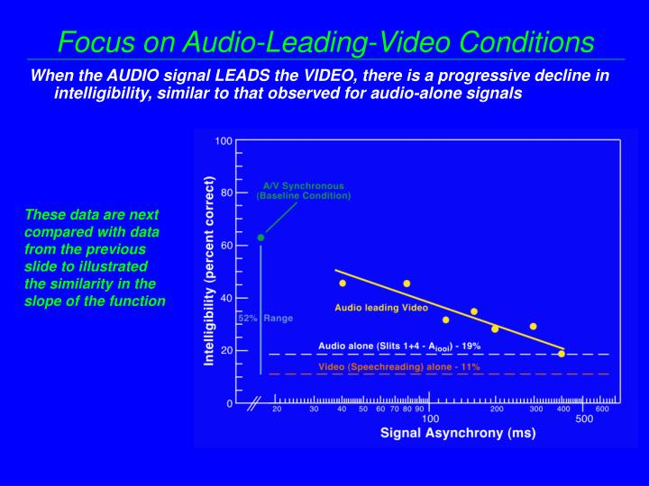 Focus on Audio-Leading-Video Conditions