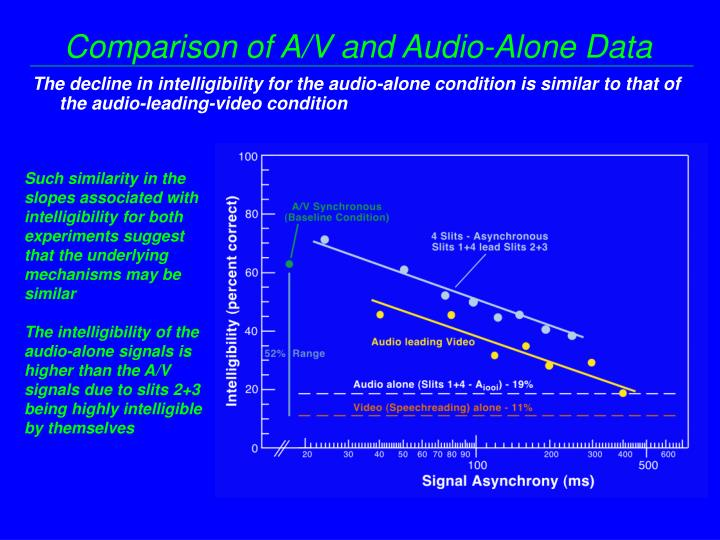 Comparison of A/V and Audio-Alone Data