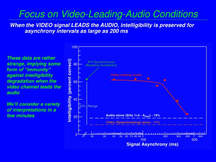 Focus on Video-Leading-Audio Conditions