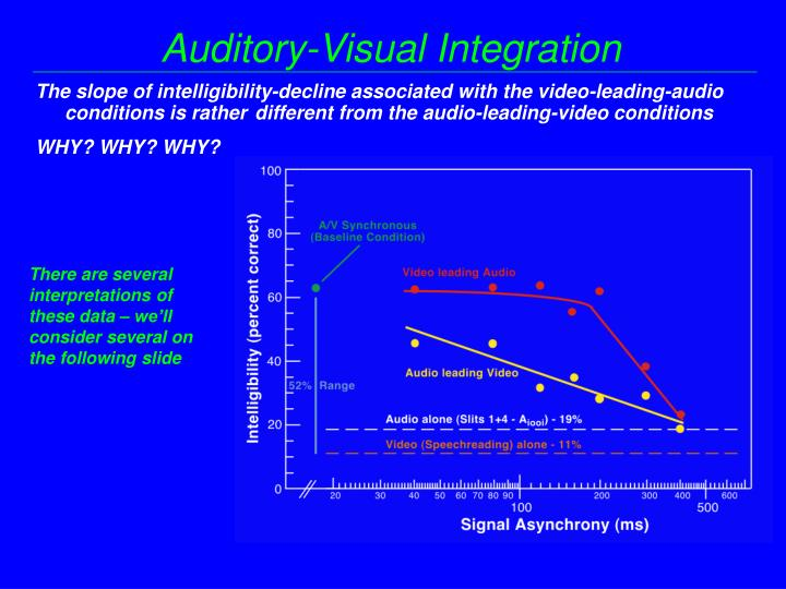 Auditory-Visual Integration