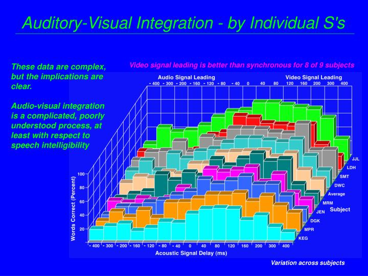 Auditory-Visual Integration - by Individual S's