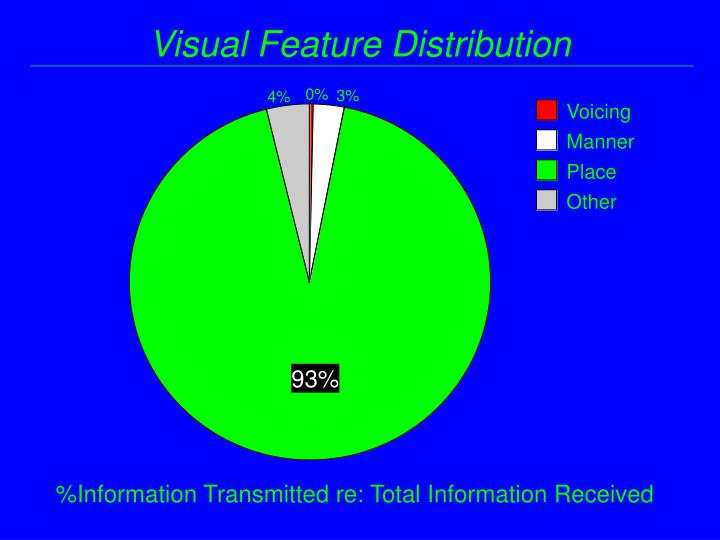 Visual Feature Distribution