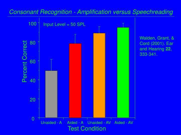 Consonant Recognition - Amplification versus Speechreading