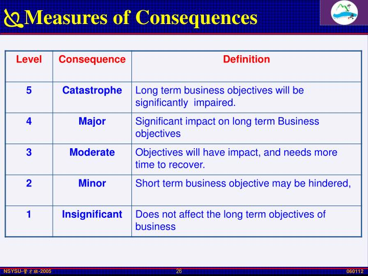 Measures of Consequences