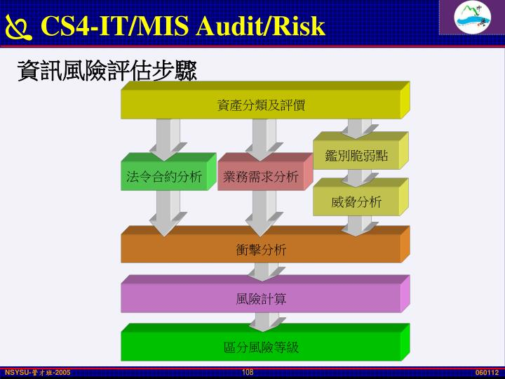 CS4-IT/MIS Audit/Risk
