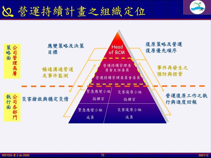 營運持續計畫之組織定位