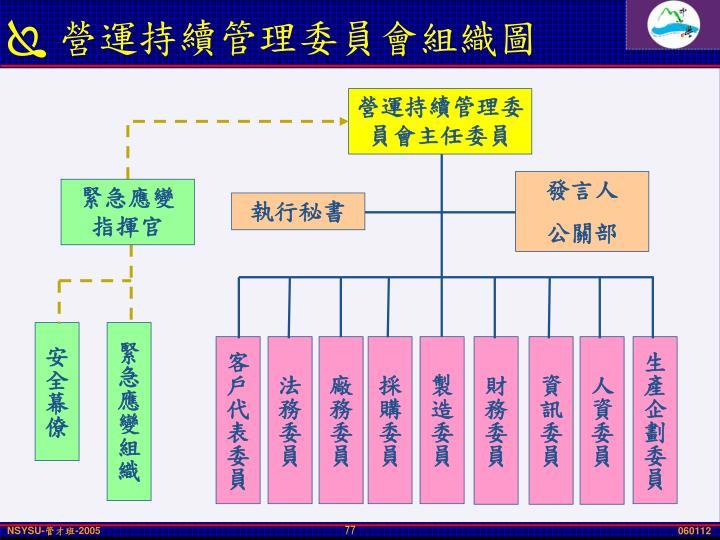 營運持續管理委員會組織圖