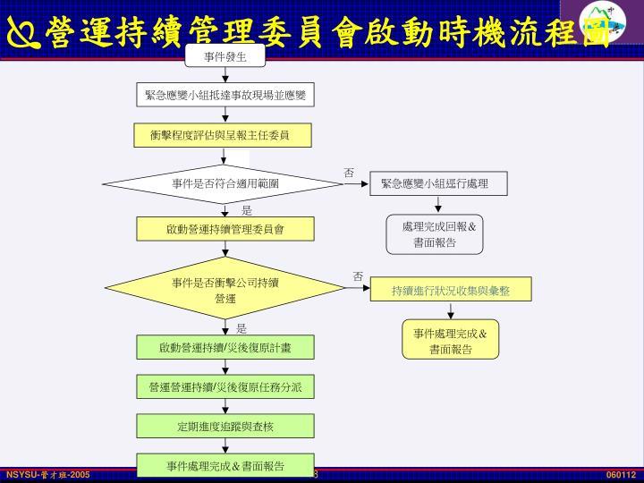 營運持續管理委員會啟動時機流程圖