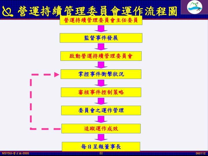 營運持續管理委員會運作流程圖