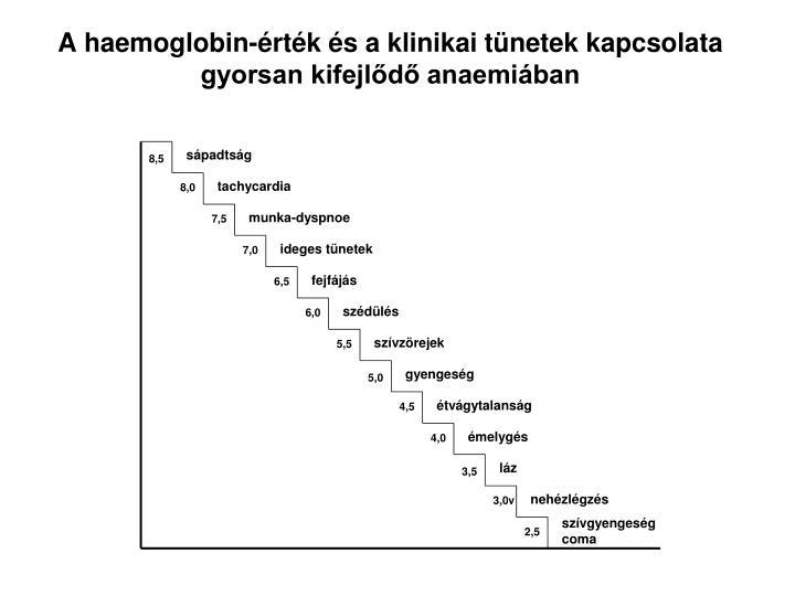 A haemoglobin-érték és a klinikai tünetek kapcsolata gyorsan kifejlődő anaemiában
