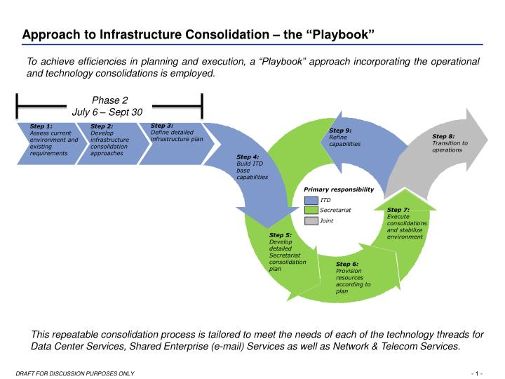 """Approach to Infrastructure Consolidation – the """"Playbook"""""""