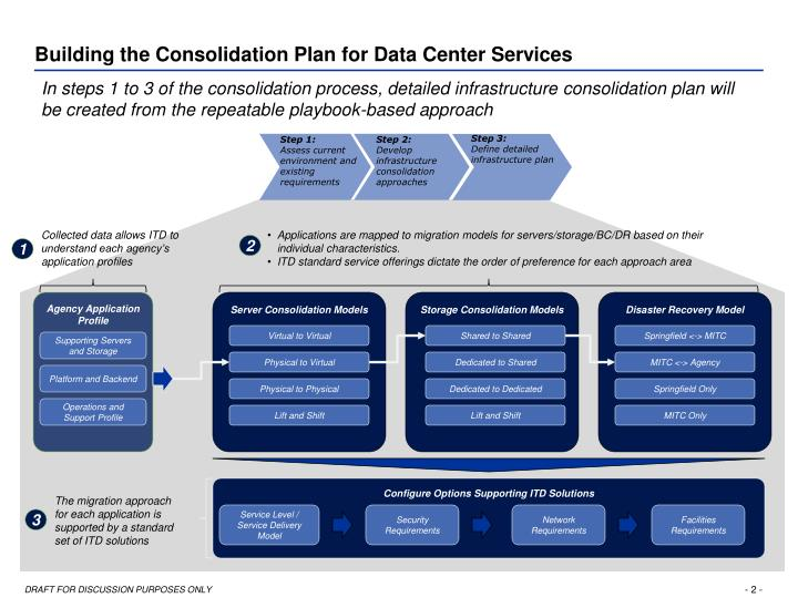 Building the Consolidation Plan for Data Center Services