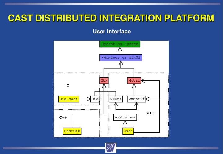 CAST DISTRIBUTED INTEGRATION PLATFORM