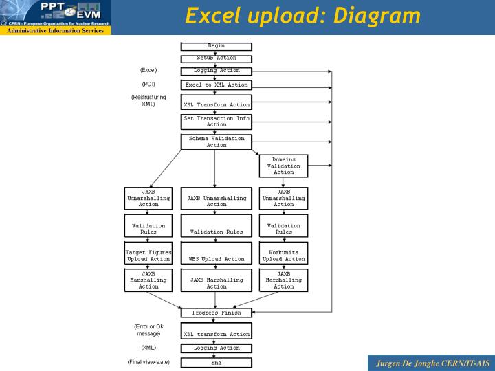 Excel upload: Diagram