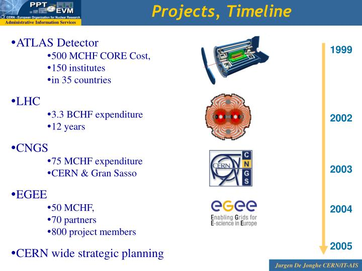 Projects, Timeline