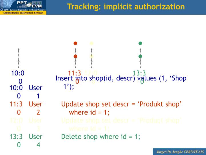 Tracking: implicit authorization