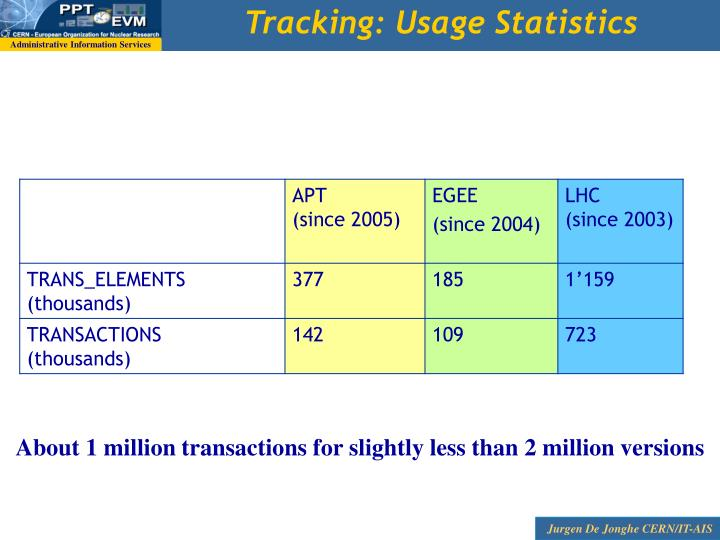 Tracking: Usage Statistics