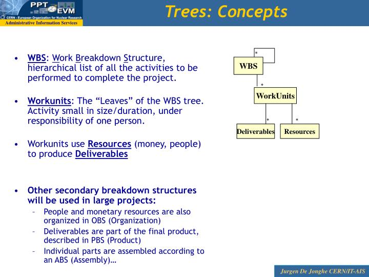 Trees: Concepts