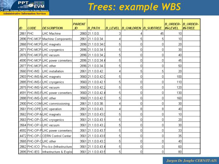 Trees: example WBS