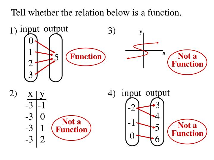 Tell whether the relation below is a function.