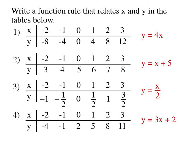Write a function rule that relates x and y in the