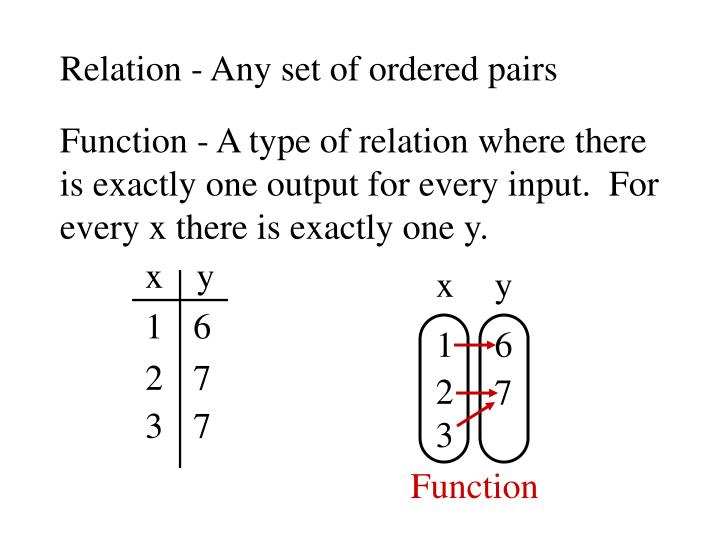 Relation - Any set of ordered pairs