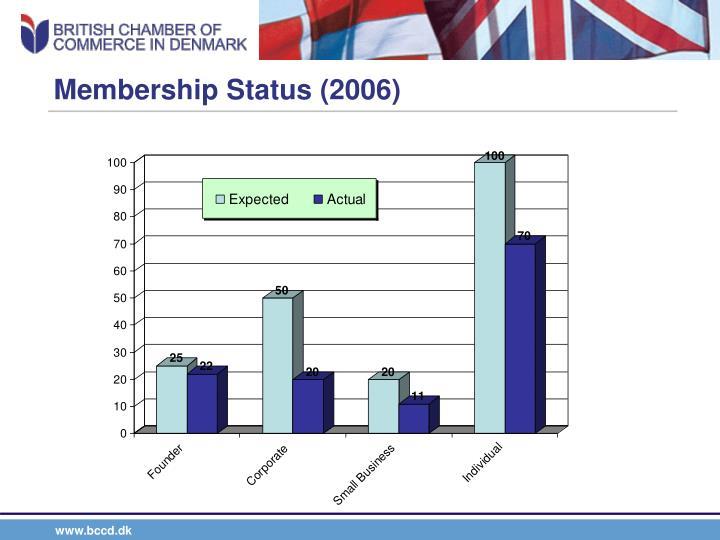 Membership Status (2006)