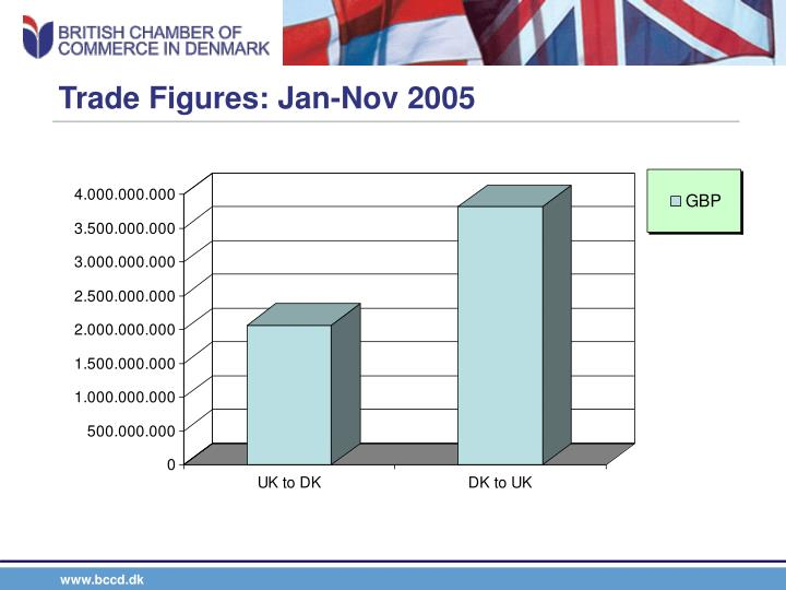 Trade Figures: Jan-Nov 2005