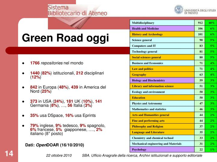 Green Road oggi