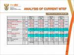 analysis of current mtef1