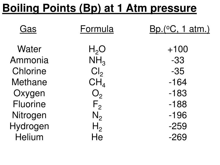 Boiling Points (Bp) at 1 Atm pressure